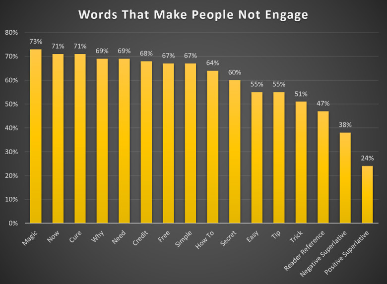 Picture of clickbait graph showing words that make people not engage